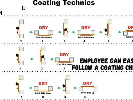 Screen printing coating chart